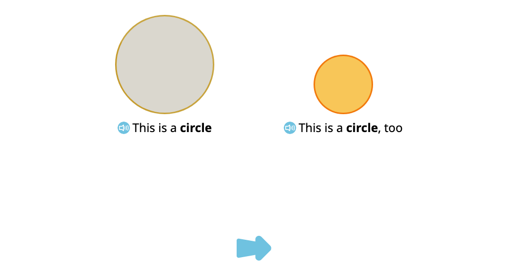 Identify circles from among a set of two-dimensional shapes