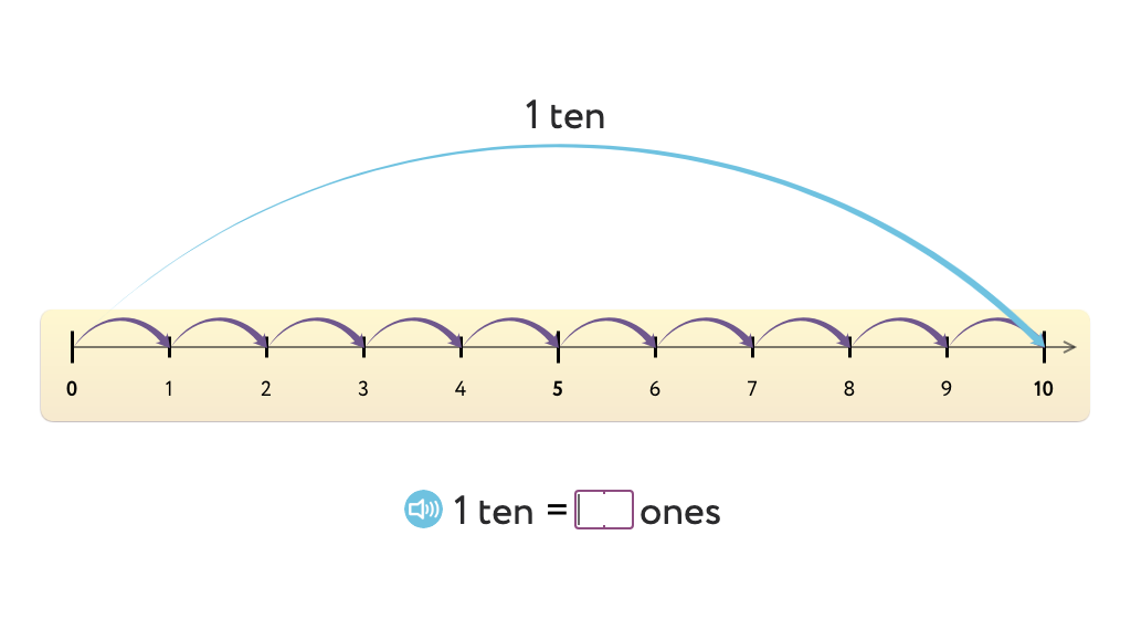 Determine how many more ones, tens, or hundreds to reach the next ten, hundred, or thousand using a number line (Level 1)