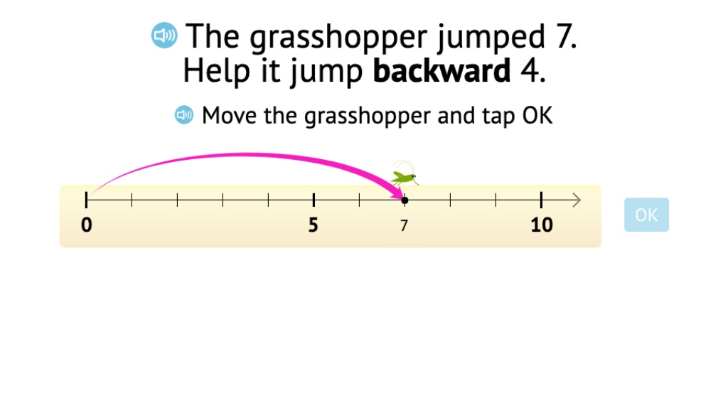 Subtract by moving an object backward on a number line and solve a related equation that shows subtraction within 7