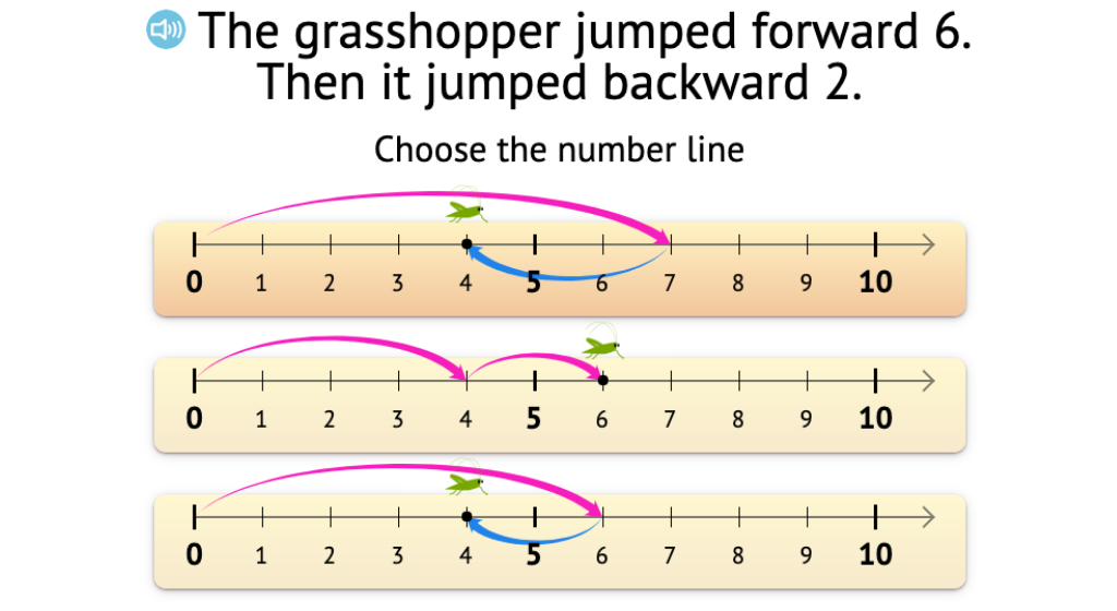 Identify a number line model that represents a subtraction scenario given in words