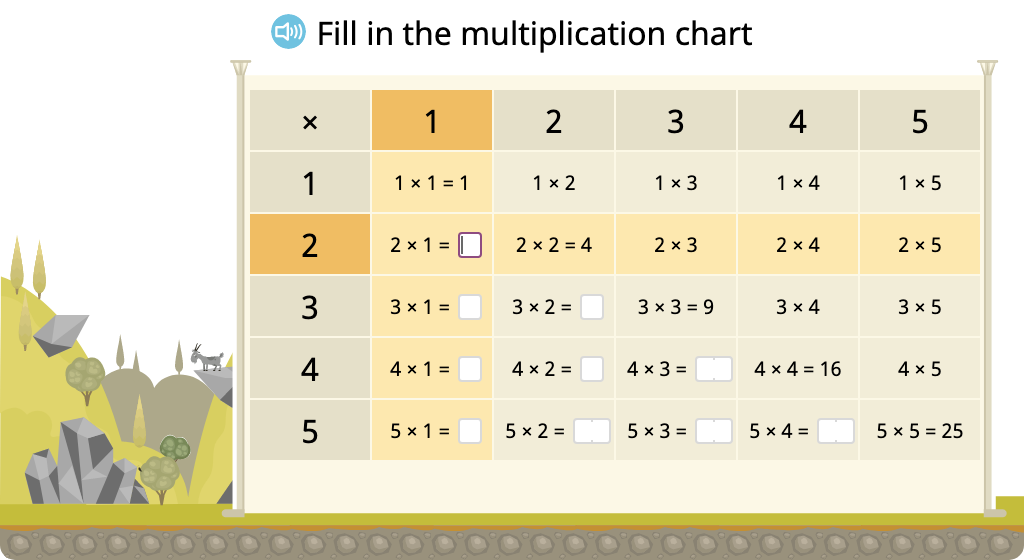 Determine missing products in a multiplication chart (factors to 5)