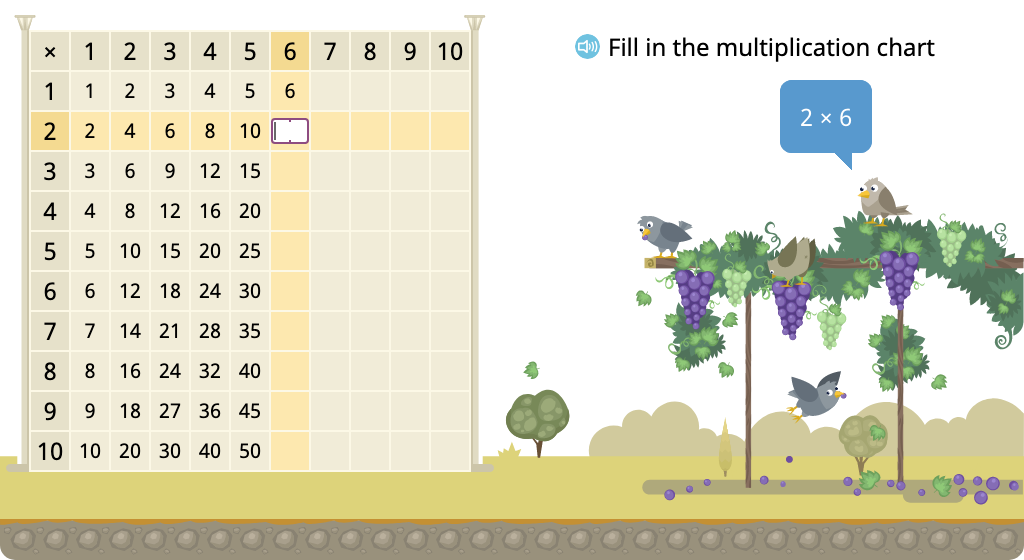 Determine multiples of 6 in a multiplication chart