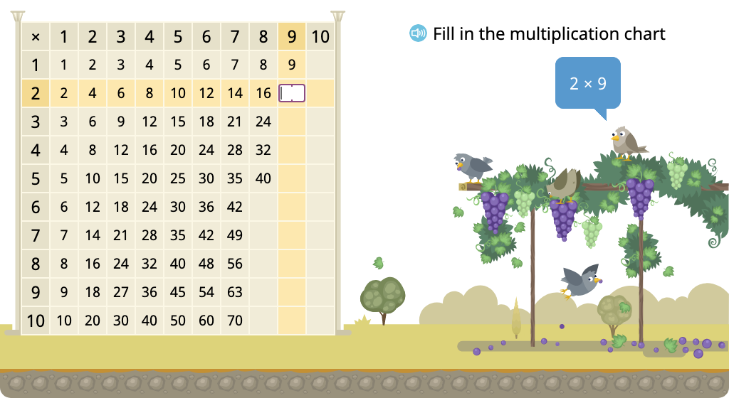 Determine multiples of 9 in a multiplication chart