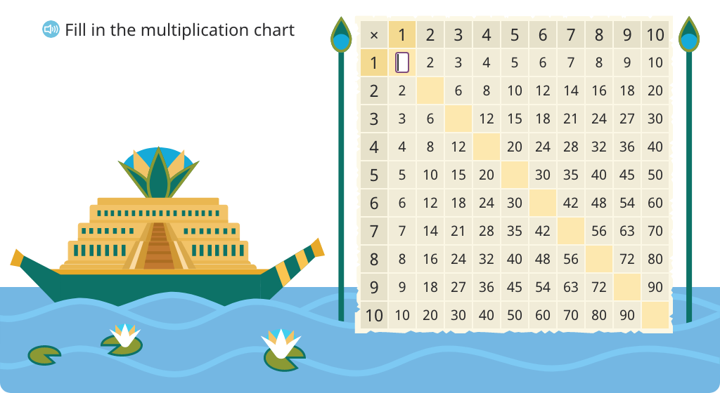 Solve for missing products on a multiplication chart that are square numbers