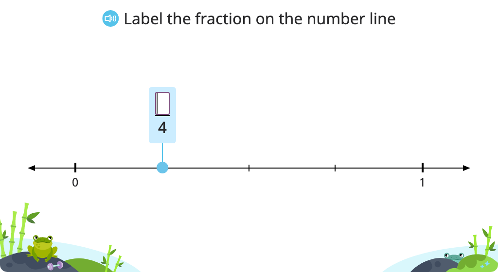 Label fractions on a number line (numerator and denominator)