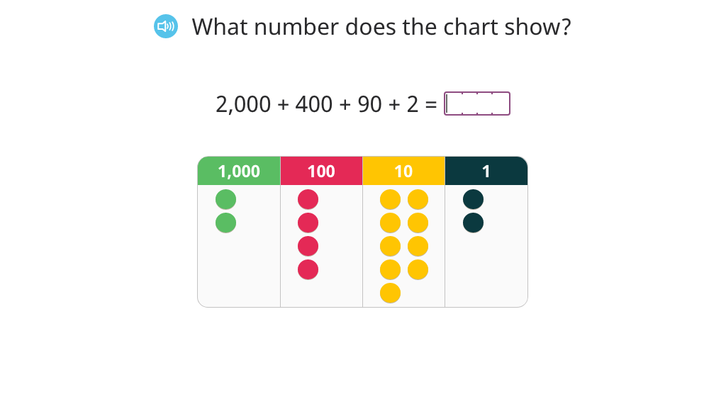 Determine 1,000 more or less than a number using a place value chart