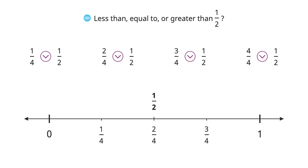 Compare fractions to ½ with and without a number line