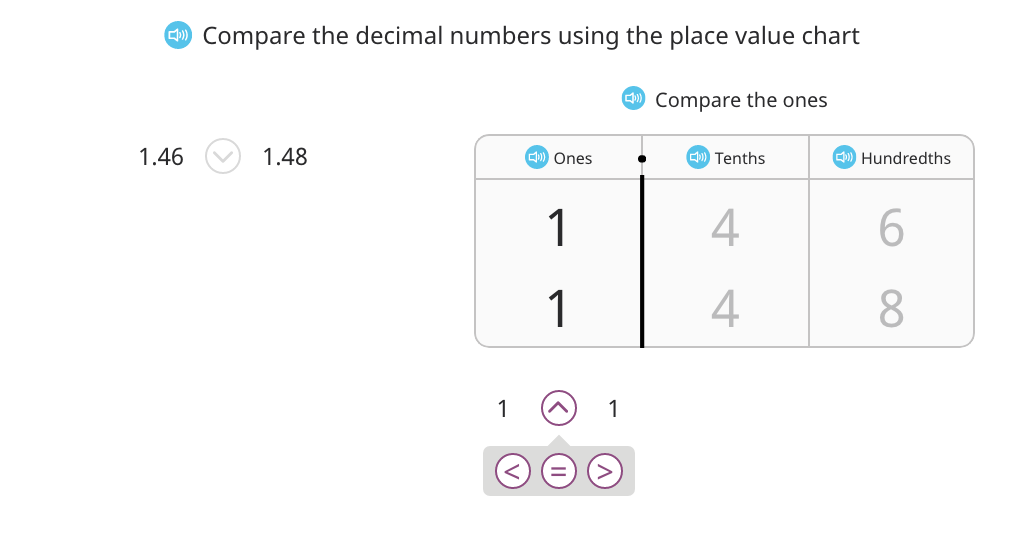 Use <, =, and > to compare decimal numbers based on a place value chart