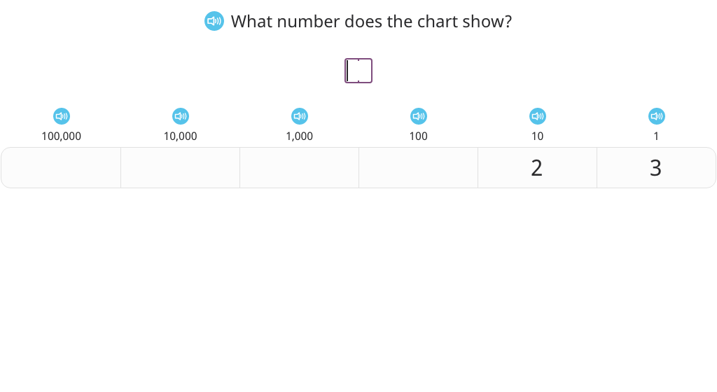 Multiply by 10 with and without a place value chart